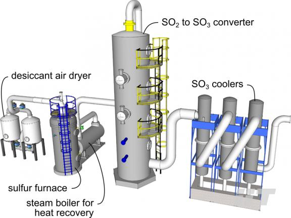 Sulphonation Plants & Reactors for Manufacturing LABSA, SLES, AOS